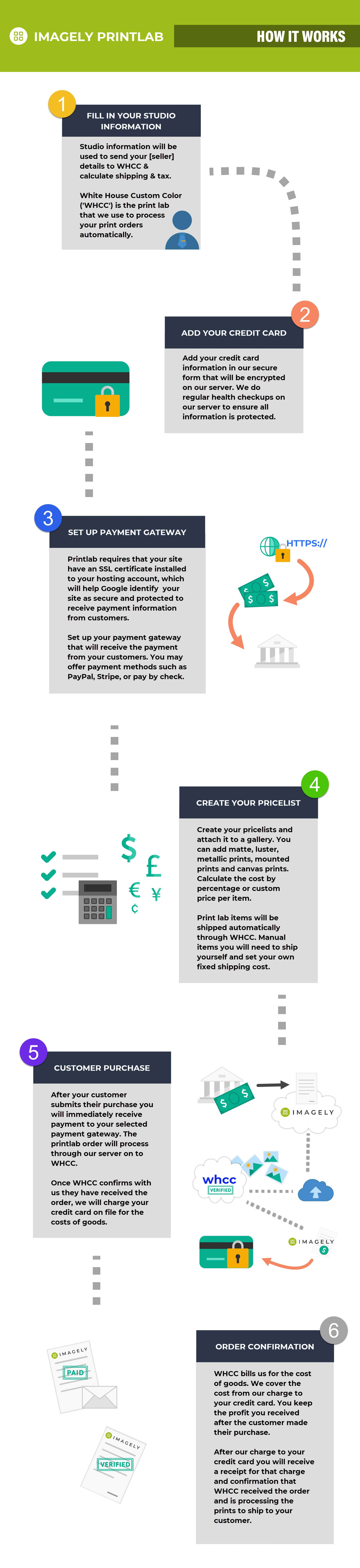Printlab Overview