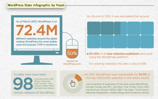 wordpress-stats-infographic