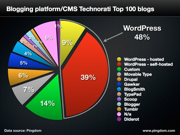 wordpress-top-100-blogs