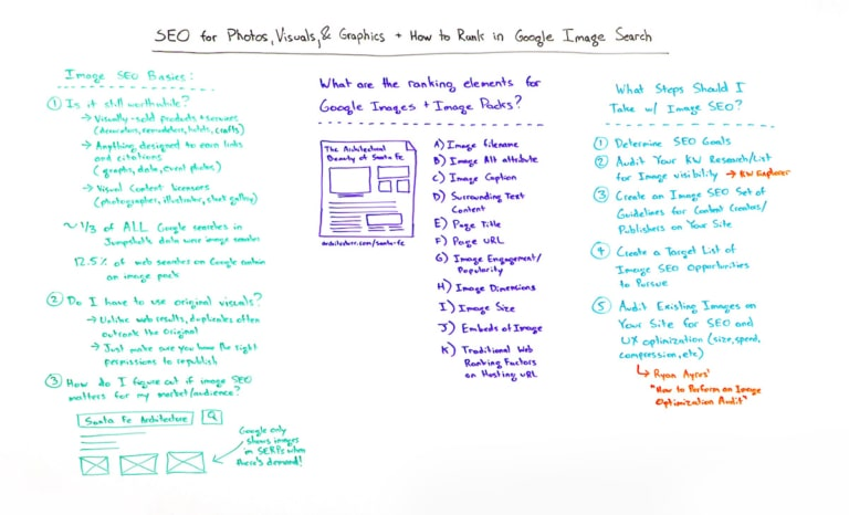 How to rank images on Google